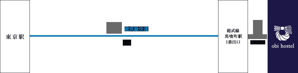 東京駅からのアクセス図