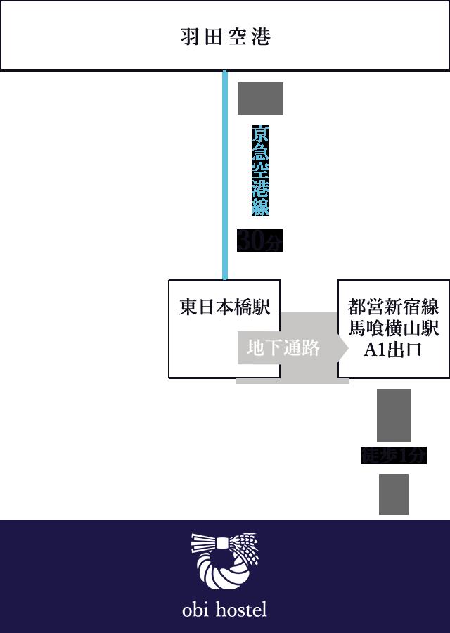 羽田空港からのアクセス図