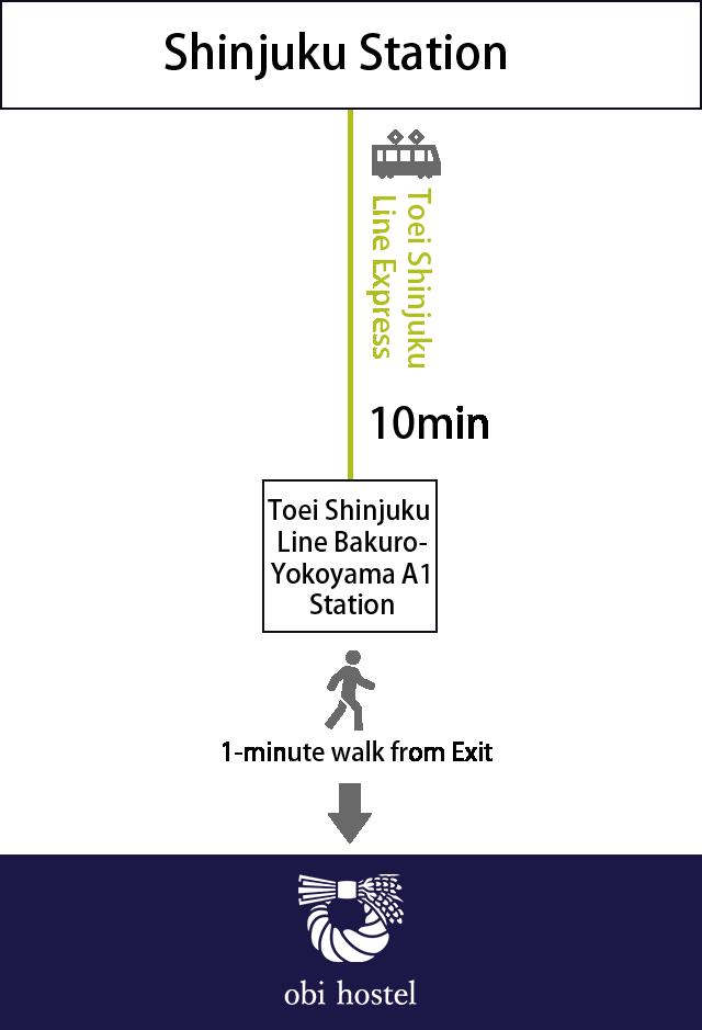 新宿駅からのアクセス図
